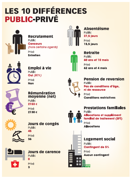 Public privé les dix différences (Crédits Contribuables Associés, tous droits réservés)