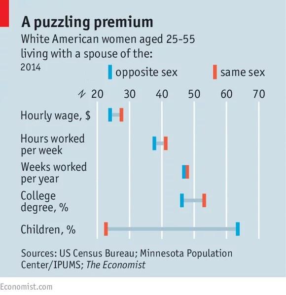 Salaires des lesbiennes et des femmes hétérosexuelles