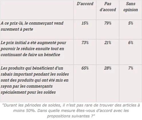 Avis des Français sur les soldes (Crédits : Observatoire Société et Consommation, tous droits réservés)