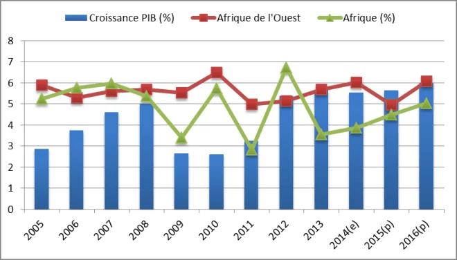 Source: BAD, Statistiques département AEO. Estimations (e); projections (p)