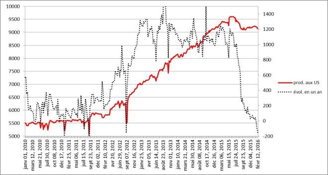 Evolution de la production de pétrole américaine depuis 2010 jusqu'au 12 février 2016 et variation annuelle (en kb/j)