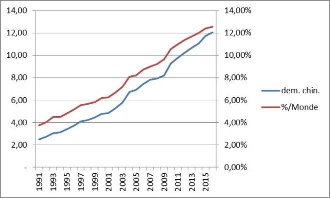 Evolution de la demande chinoise de pétrole (en Mb/j) et ce que représente cette demande (en %) par rapport à la demande mondiale