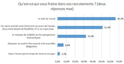 Coût du travail, principal frein au recrutement (Crédits : Etude Companeo/Meteojob, mars 2016, tous droits réservés)