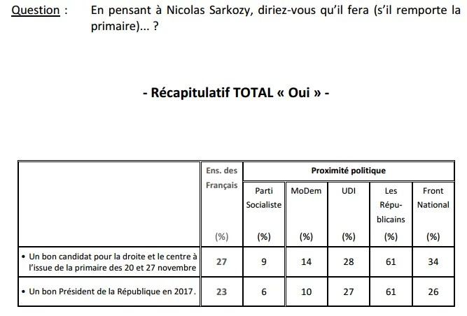 Sondage Nicolas Sarkozy (Crédits Ifop, tous droits réservés)
