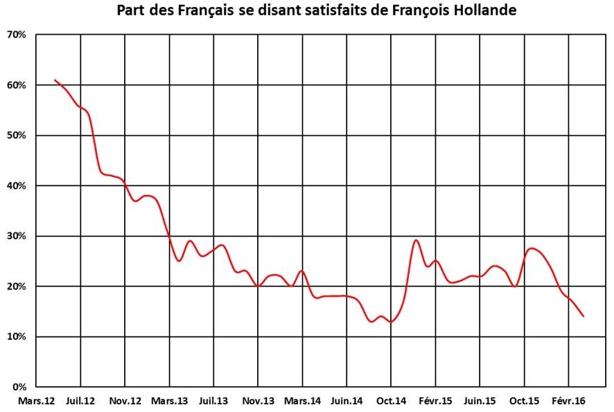 evolution_cote_Hollande