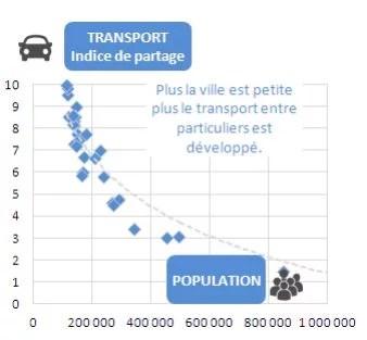 économie collaborative blablacar par ville en France