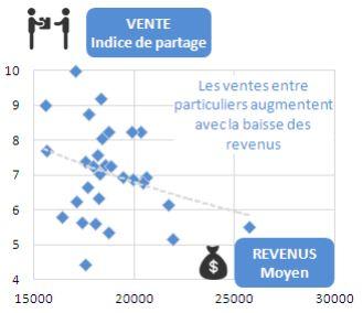 économie collaborative par ville en France