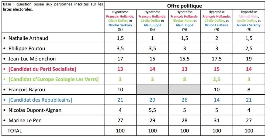 Intentions de vote des jeunes au premier tour de la présidentielle.