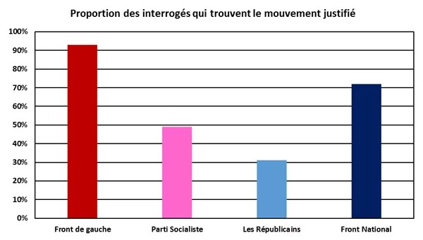 loi travail : le mouvement social est il justifié ?