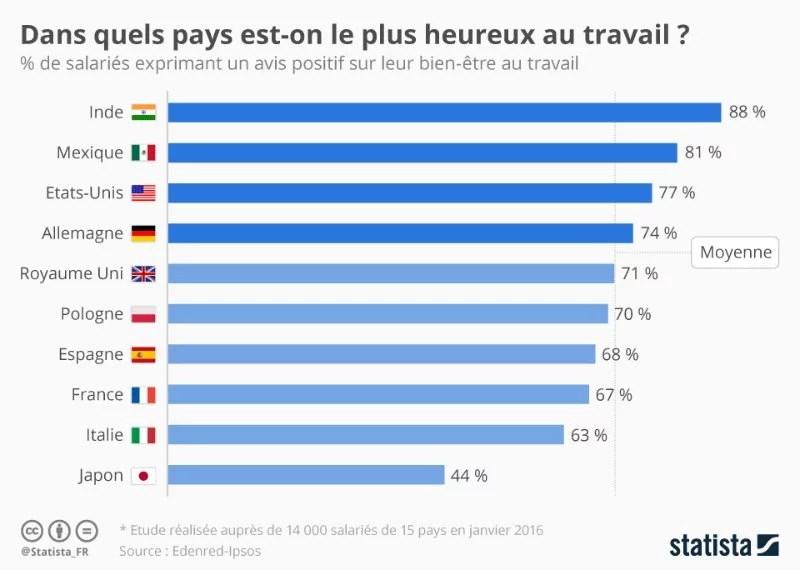 Où les salariés sont-ils les plus heureux au travail (Crédits Statista, CC-BY-NC)