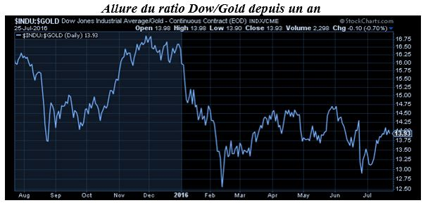Dow Gold ratio 2