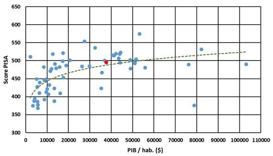 Score PISA en fonction du PIB par habitant et régression puissance. La France apparaît en rouge.