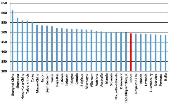 Première moitié du classement PISA. La France apparaît en rouge.