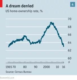 https://minarchiste.wordpress.com/2016/09/30/la-socialisation-du-marche-immobilier-residentiel-americain/
