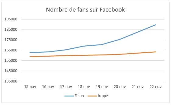 fans-facebook-fillon-juppe