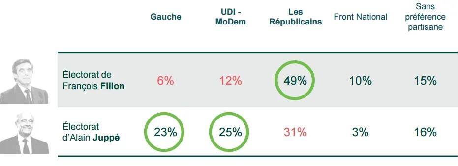 primaire-provenance-electorat
