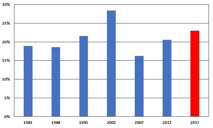 Estimation de l'abstention au premier tour de l'élection présidentielle 2017.