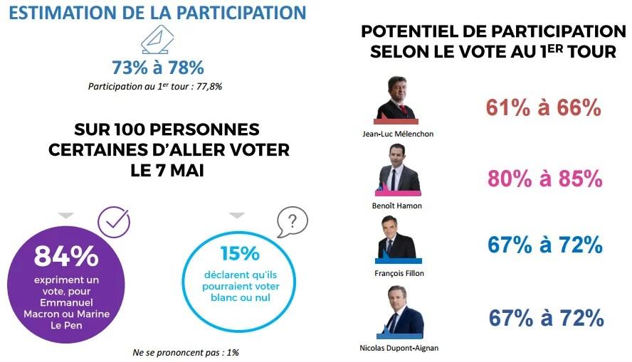 Eléments concernant la participation au second tour de la présidentielle 2017.