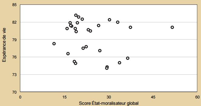 Espérance de vie en fonction du score Etat-moralisateur global.
