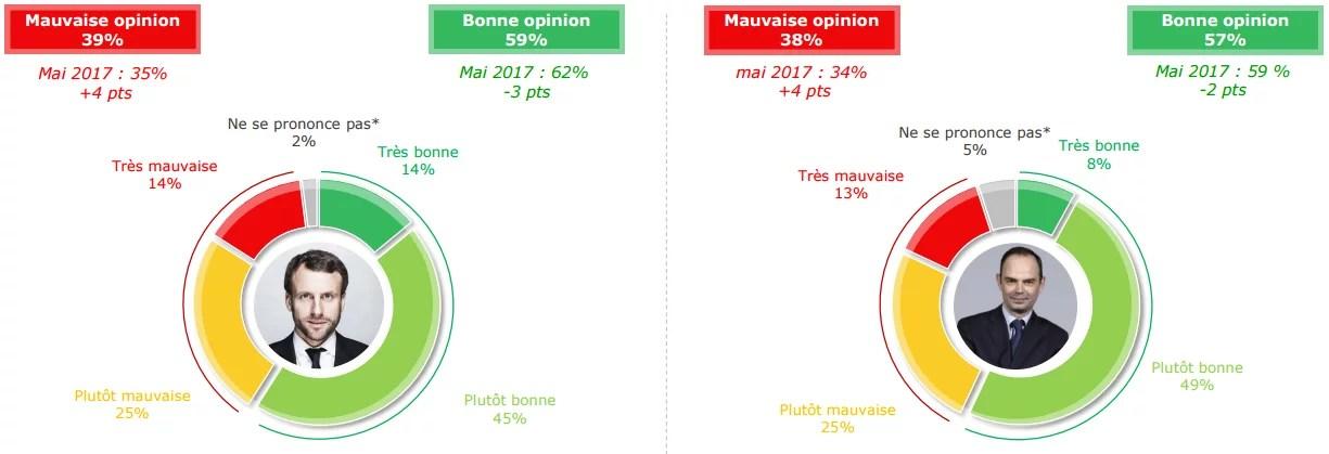 Popularité d'Emmanuel Macron et d'Edouard Philippe - juin 2017.
