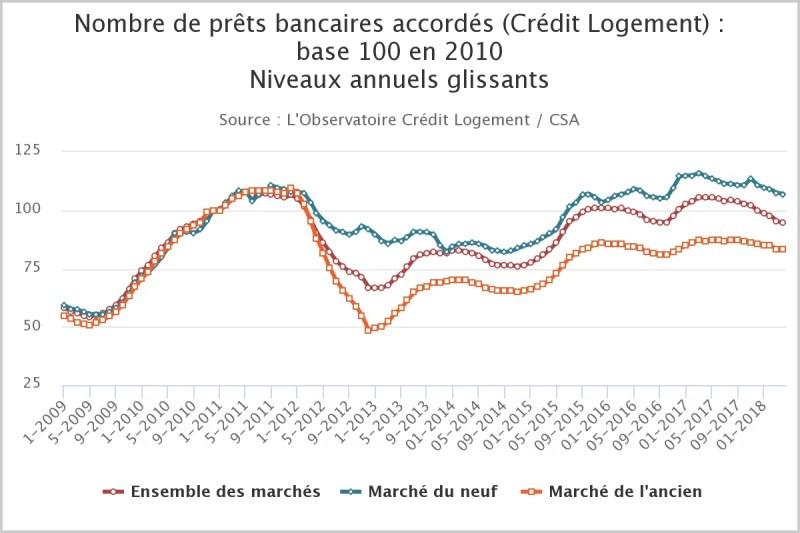 La baisse des prix de l'immobilier est déjà visible dans les crédits immobiliers