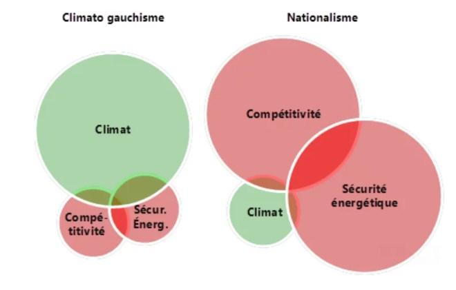 climato-gauchisme