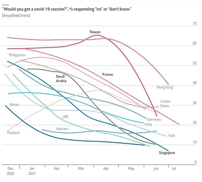Hésitation vaccinale (The Economist)