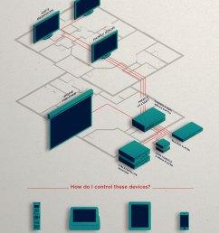 control4 hdmi matrix switch [ 1000 x 1545 Pixel ]