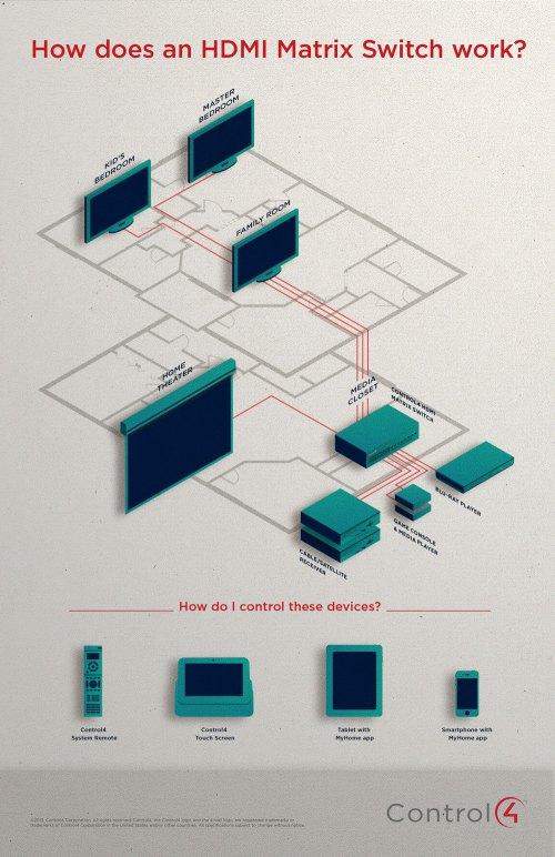 small resolution of control4 hdmi matrix switch
