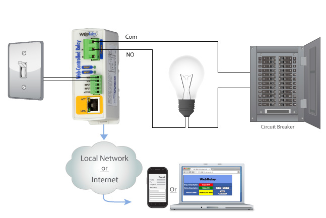 Webcontrolled lighting from your computer or smartphone
