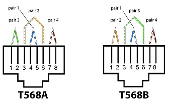 How to tell if a cut cat5 wire uses T568A or T568B on the