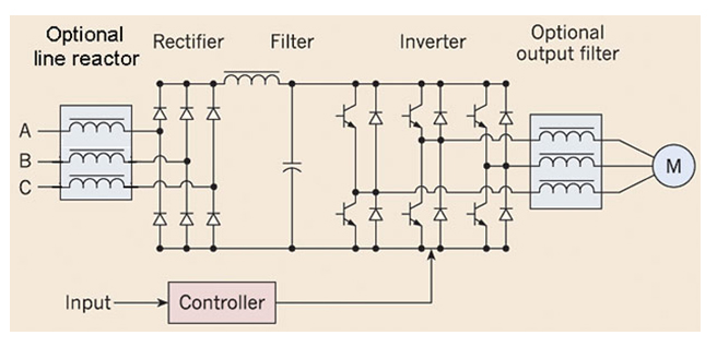 vfd control wiring diagram accessory relay drives when to use an ac or dc choke and why all in a line