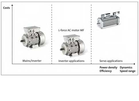 Increase system energy efficiency with motor and drive