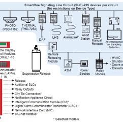 Kidde Smoke Alarm Wiring Diagram 3 Phase Split Ac Fenwal Smartone Devices - Choose Reliable Fire | Controlfiresystems.com
