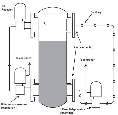 Control Systems: Measuring Level in a Wastewater Treatment