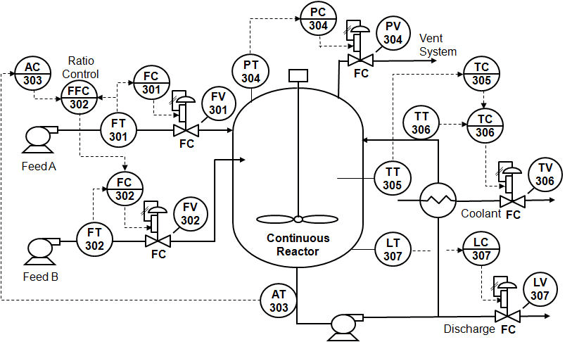 Control Loop Foundation: Batch and Continuous Processes