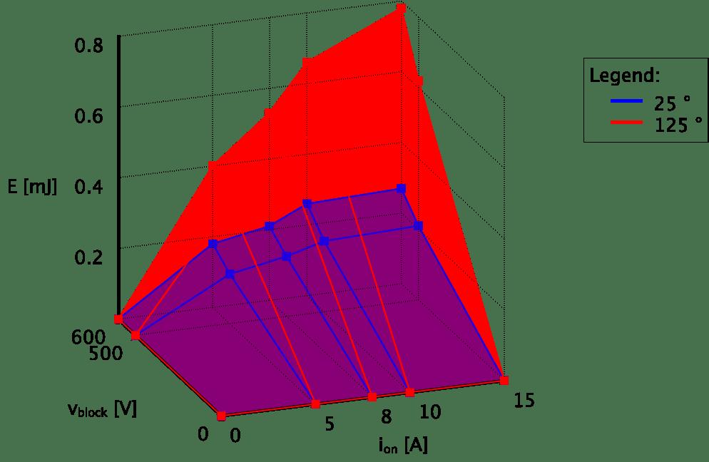 3-D Plotting
