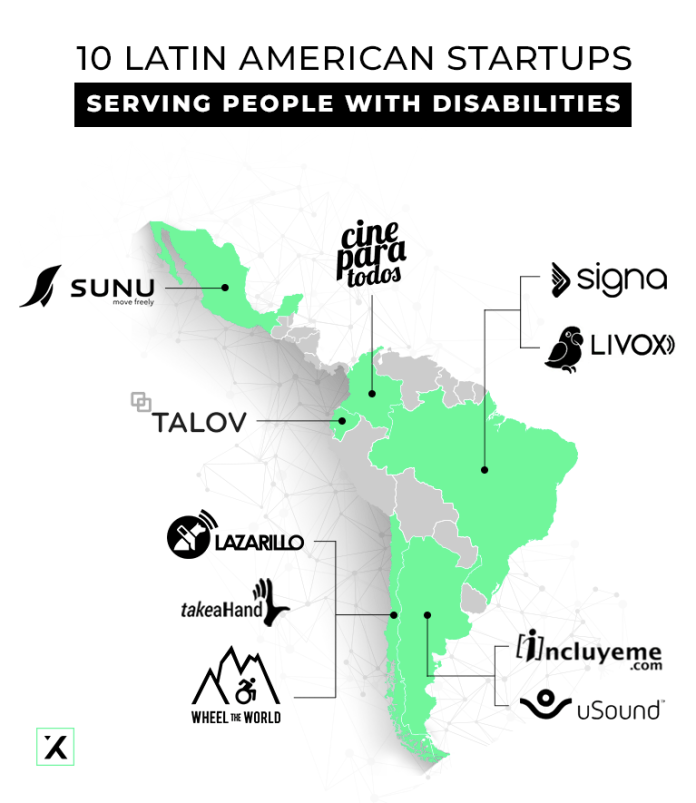 10 latin american startups serving people with disabilities