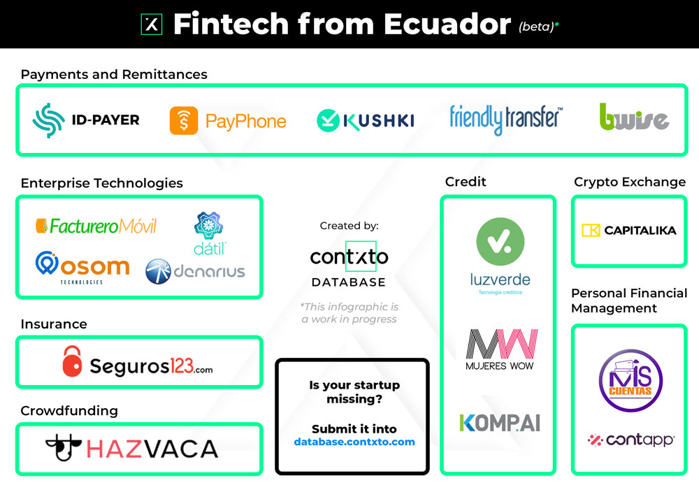 Fintechs from Ecuador (beta)
