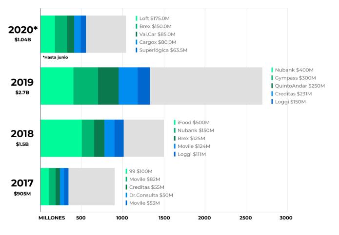 inversiones de capital de riesgo en brasil por año