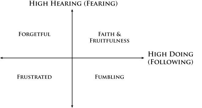 Hearing Doing Matrix
