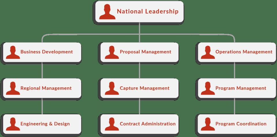National Leadership Diagram