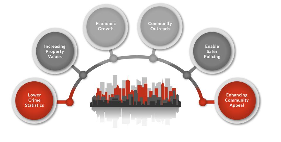 Convergint Technologies Providing a better community
