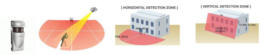 Convergint Red scan Laser detection diagram