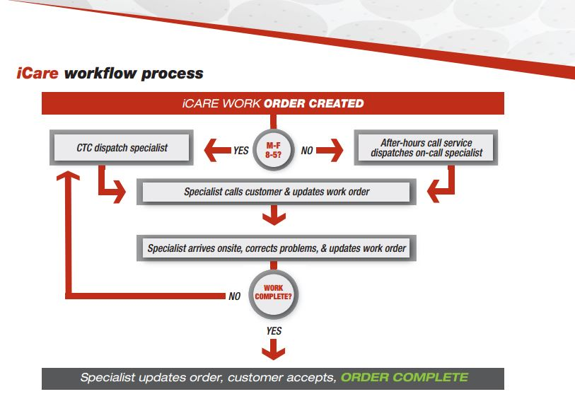 Convergint - iCare Workflow process