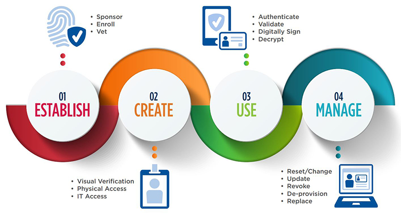 Convergint - Identity & Credential Life cycle