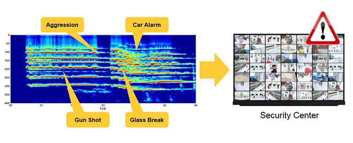 Sound Detection Image