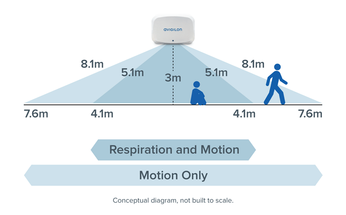 Conceptual Diagram for APD Installation and Range