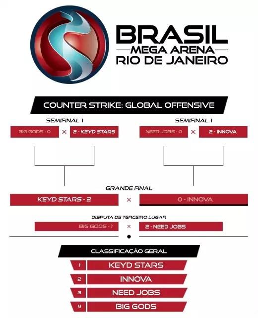 Chave do campeonato de Counter-Strike: Global Offensive