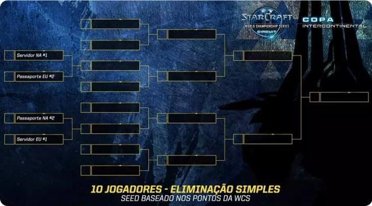 Copa Intercontinental de Starcraft II 2016 datas